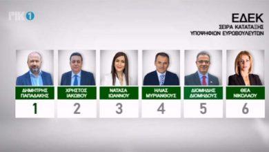 Photo of Στην ΕΔΕΚ η 6η έδρα σύμφωνα με τα exit polls , ποιοι εκλέγονται